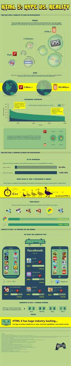 Infographic: The Hype versus Reality of HTML5 Deployment #infographics