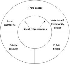 Social Entrepreneurship Definition Social entrepreneurship is - visit urbansocialentrepreneur.com
