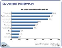 Key Challenges of Palliative Care