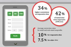 Donors are 34% more likely to give on responsive web sites - Source: Frogloop (at NPTechForGood)