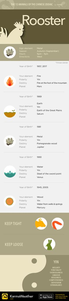 Rooster — Infography and Chinese horoscope for your sign #KarmaWeather - Chinese compatibility app for iPhone