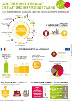 Infographie Recyclage Plastique