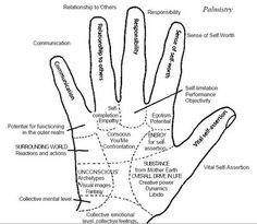 An Indian Art: Palmistry and Yoga mudras Eine indische Kunst: Handlesen und Yoga-Mudras Qi Gong, Pranayama, Acupuncture, Ayurveda, Chakras, Finger Meaning, Hand Mudras, Palm Reading, Palmistry
