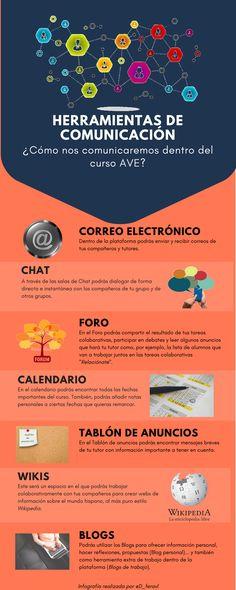 Etiqueta #TutorAVEGlobal en Twitter. Herramientas de comunicación dentro del AVE Global. De @Dferalv