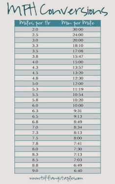 a simple chart to convert your treadmill MPH to an actual time per mile? Use this easy-to-read, printable chart. For more tips and running information visit . Running A Mile, Running Plan, Running On Treadmill, Treadmill Workouts, Weight Training Workouts, Running Workouts, Running Tips, Easy Workouts, Running Pace Chart