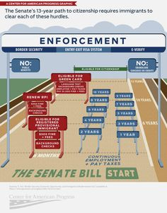 "Next time you hear someone say the Senate immigration bill is ""amnesty,"" show them this"