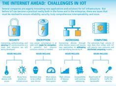 Challenges in IOT