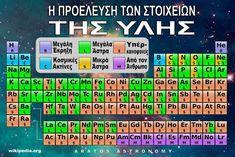 Αstronomy & Science: Η χρησιμότητα των στοιχείων του περιοδικού πίνακα Periodic Table, Blog, Periotic Table, Blogging