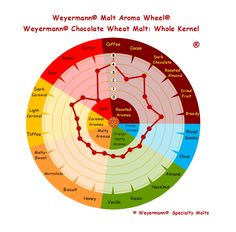 Weyermann® Malt Aroma Wheel® Chocolate Wheat Malt - Whole Kernel
