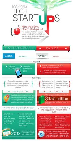 More than 90% of #startups fail - here are some reasons why