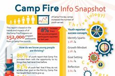 Camp Fire, By The Numbers
