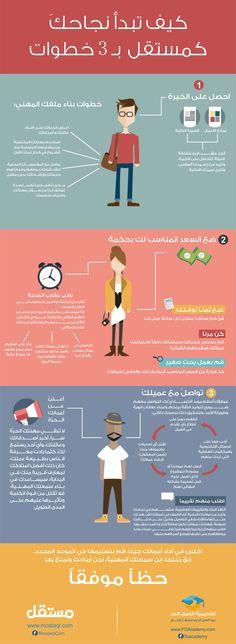 إنفوجرافيك: كيف تبدأ نجاحك كمستقل بـ ٣ خطوات ! #اتعلم_واشتغل المصدر: @foacademy