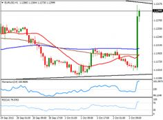 EUR/USD PLuments after disappointing U.S. Nonfarm Payroll data - http://www.fxnewscall.com/eurusd-pluments-after-disappointing-u-s-nonfarm-payroll-data/1923431/