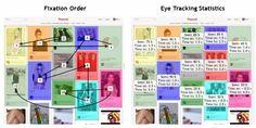 Pinterest Marketing --> Eye Tracking - Hair & Beauty Category Page @Mashable