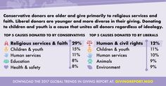 #GivingTrends17 Donating to children and youth is a cause that unites all donors regardless of ideology.