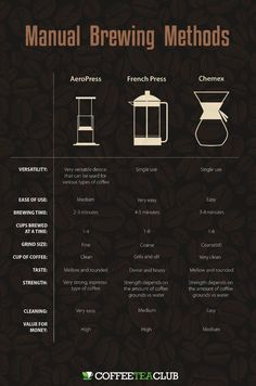 Coffee Recipies That Will Amaze Your Family And Friends - Useful Coffee Tips and Guide - AeroPress vs French Press vs Chemex: 3 Manual Coffee Brewing Methods - Coffee Type, My Coffee, Coffee Drinks, Coffee Beans, Pour Over Coffee, Coffee Maker, French Coffee, Coffee Mugs, Chemex Coffee