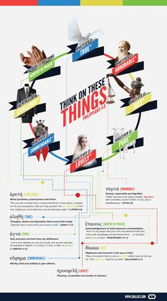 An infographic that displays Philippians 4:8.