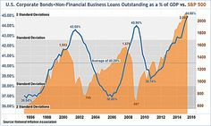 world still drowning in debt. Corporate Bonds, Standard Deviation, Stock Market, Debt, Investing, Marketing