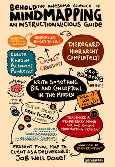Mind Mapping in Graphic Design - reasons to mind map