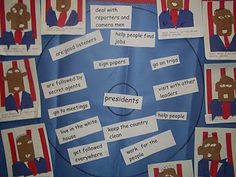 In honor of President's Day we read books about George Washington, Abraham Lincoln and the US. We created a circle map . Circle Map, Thinking Maps, Kindergarten Class, Groundhog Day, Presidents Day, Early Childhood Education, Social Studies, Helping People, Elementary Schools