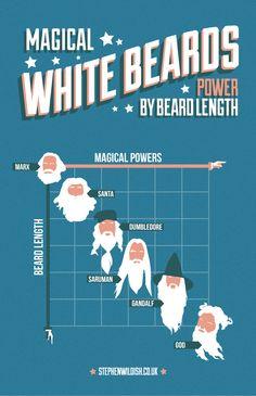 Magical White Beards & Their Powers