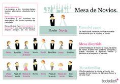 Mesa principal de la boda / mesa de los novios / #bodas #consejos #mesas #invitados #damas #bestman #padrinos