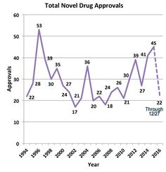 New Drugs Approved by FDA in 2016 is Half the Number Approved by This Time in 2015