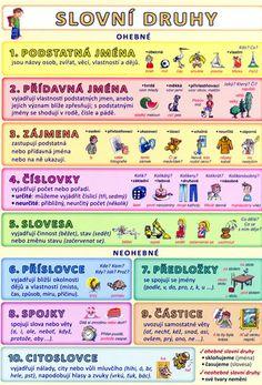 Dárkový předmět Slovní druhy | bux.cz