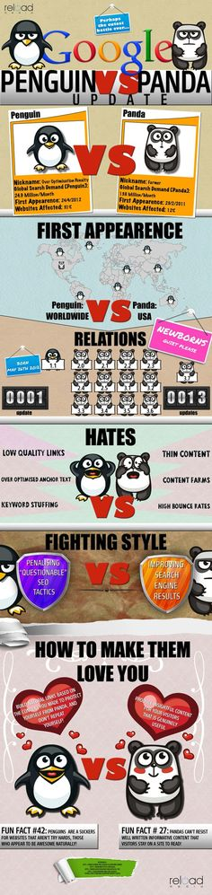 #Google Penguin Vs Panda