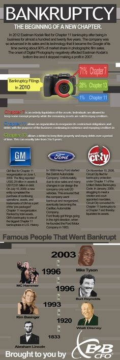 Kodak bankruptcy #infographic