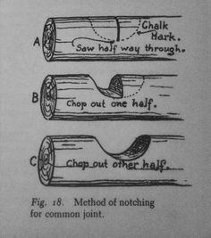 """justenoughisplenty:  From W. Ben Hunt's - """"How To Build And Furnish A Log Cabin; the easy, natural way using only hand tools and the woods around you."""" Originally published in 1939."""