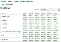 Marktübersicht für Forex und Indizes für Trading... #marktuebersicht #forexindizes #trading