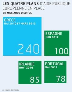 Les quatre plans d'aide (Grèce, Irlande, Portugal, Espagne, dans un ordre chronologique) déjà mis en place en Europe.