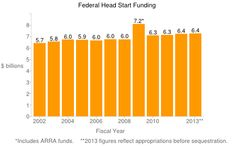 Resource #1: Pre-K Funding from State and Federal Sources