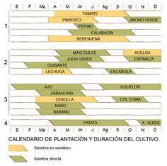 tablas de cultivo