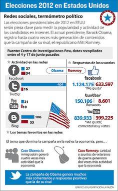Los medios sociales, el termómetro de la última campaña electoral de los EEUU