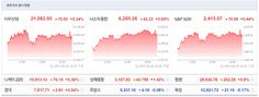 Jinkyu Kim`s Go Stocks: 가라 가~, 이놈의 증시들아
