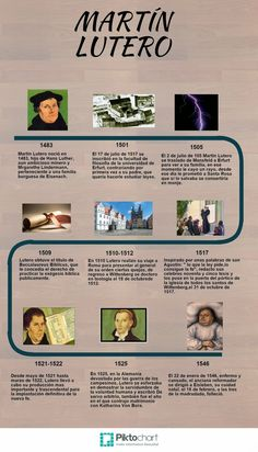 Building together the knowledge of History Work elaborated by Elia … - Africa Martin Luther Reformation, Human Icon, Math Projects, World History, History Class, Too Cool For School, Social Science, Things To Know, Learn English