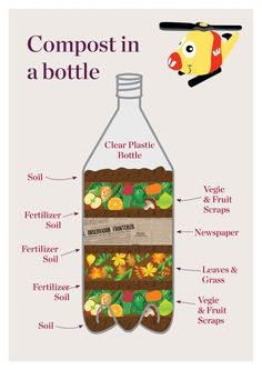 A compost bottle lets people watch the decomposition process happen before their eyes! See out tips on how to make your very own compost bottle! - All About Garden Gardening For Beginners, Gardening Tips, Composting At Home, Composting Process, Grass Fertilizer, Clear Plastic Bottles, Garden Compost, Herbs Garden, Reduce Reuse Recycle