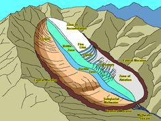 How Glaciers Work