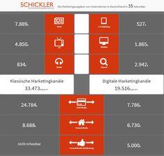 Marketingausgaben-2014-Echtzeit.jpg (887×848)