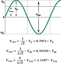 rms voltage calculation and formulas