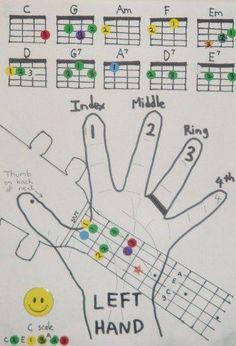 uke chord chart for kids!