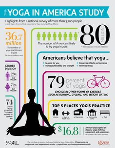 Love this infographic on Yoga. The number of Americans likely to try yoga in 2016 is 80 million. This just shows how many people see it as an important exercise plan. It's fun, good for you, and relieves stress. Will you try yoga this year? Yoga Facts, Yoga Philosophy, Yoga Pictures, Yoga Journal, Yoga Teacher Training, Yoga For Kids, Yoga Lifestyle, Yoga Meditation, How To Do Yoga