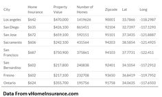 Analysts use tools to perform various types of spatial analysis such as:  Cheapest Home Insurance location within 50 miles of Dallas What locations are most amenable given the income, population & other demographics of a place within a 25 mile radius of New York City? What zip codes have the highest crimes rates within 25 miles of Chicago?  However, when we try and convert this analysis into a real life operational system that is high traffic with low latency and little room for error, most…
