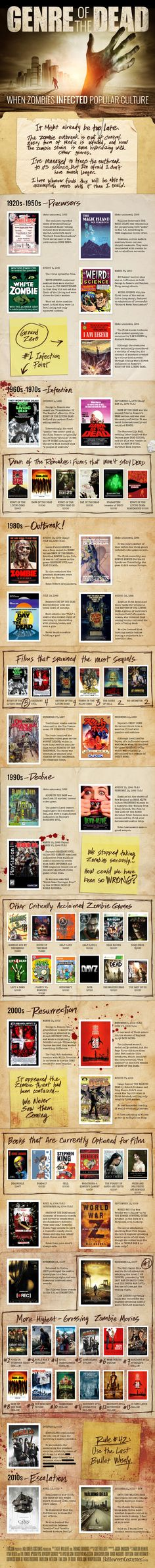 Infographic: Trace the Zombie Epidemic in Pop Culture Back to Its Source