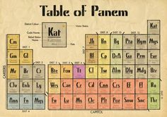 ...but do you know this one? ⇢ Periodic table of Panem (it's available on Etsy)