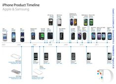 Above, the iPhone timeline; below the iPad timeline; and to the right, a smartphone timeline. Disruptive Innovation, Innovation Strategy, Iphone Timeline, Patent Infringement, Ali Quotes, Web Technology, Samsung, Electronic Engineering, Book Format