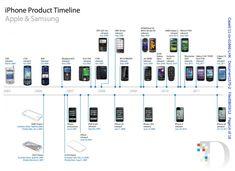 Apple vs. Samsung II