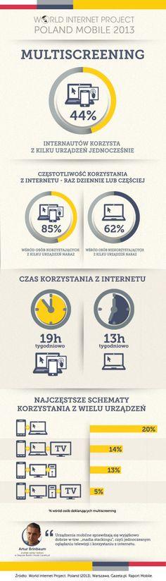 WIP Polska 2013 Mobile - infografika z wynikami raportu World Internet Project Poland Mobile 2013 - Multiscreening.